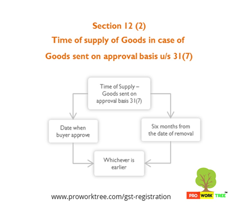 Time of supply of Goods in case of Goods sent on approval basis