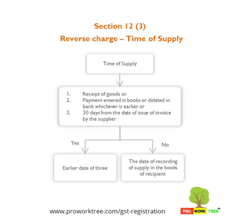 Reverse charge Time of Supply