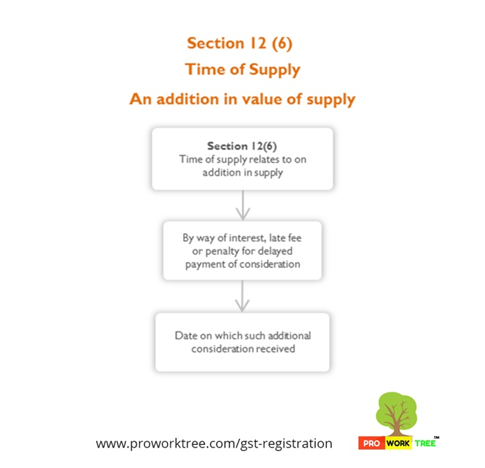 Time of Supply. An addition in value of supply