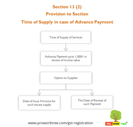 Provision to Section Time of Supply in case of Advance Payment