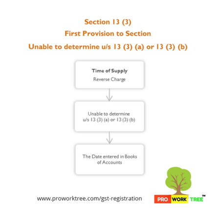 First Provision to Section Unable to determine under Section 13 (3) (a) or 13 (3) (b)