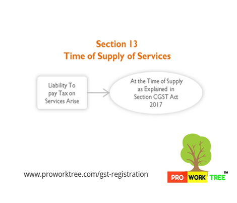 Time of Supply of Services