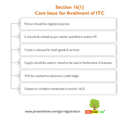 Core Issue for Availment of ITC