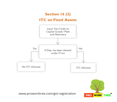 ITC on Fixed Assets