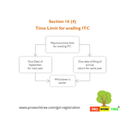Time Limit for availing ITC
