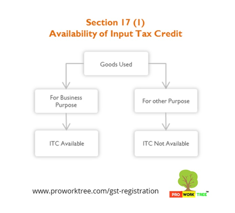 Availability of Input Tax Credit