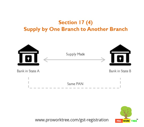 Supply by One Branch to Another Branch