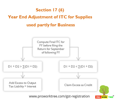 Year End Adjustment of ITC for Supplies used partly for Business