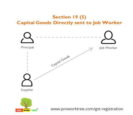 Capital Goods Directly sent to Job Worker