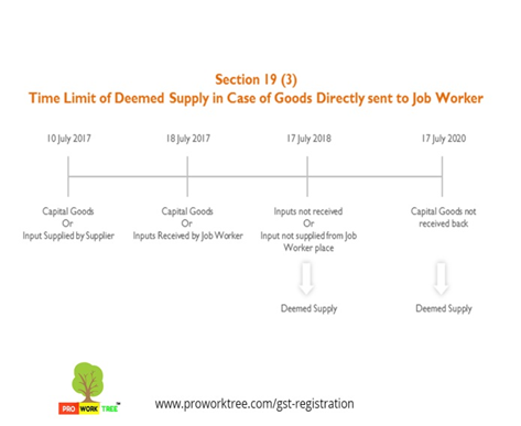 Time Limit of Deemed Supply in Case of Goods Directly sent to Job Worker
