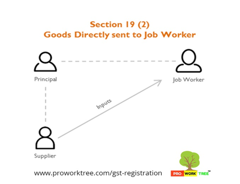 Goods Directly sent to Job Worker
