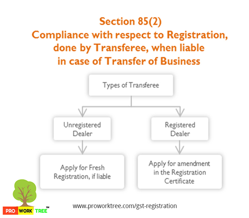 Compliance with respect to Registration, done by Transferee, when liable in case of Transfer of Business