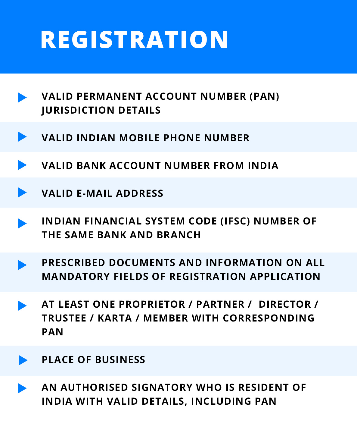 Checklist for GST Registration​