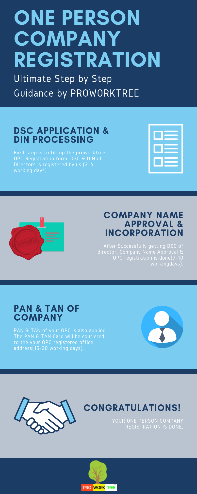 one person company registration Infograph​