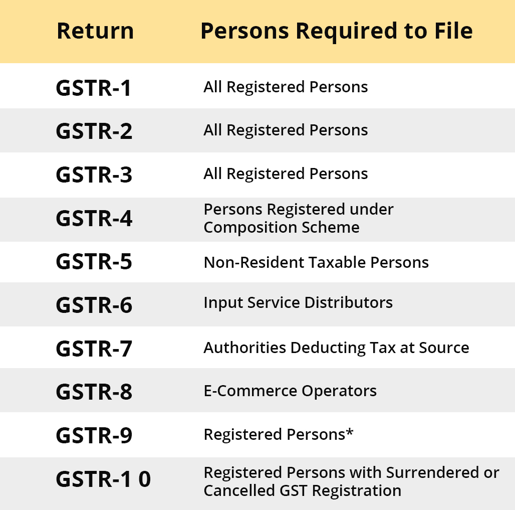 person responsible to file GST return​